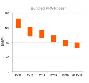 PPA Graph Australia